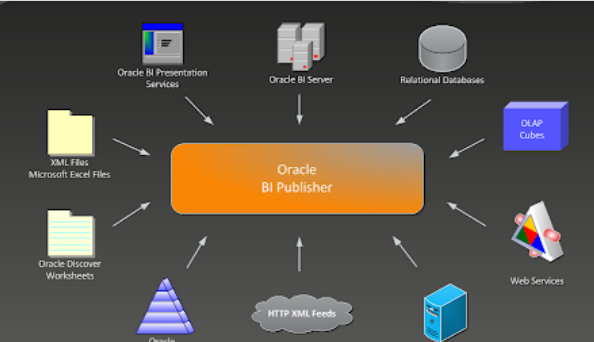 Connecting Oracle BI Publisher to SQL Server